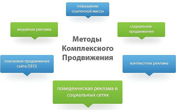 Метод продвижение сайта военно ритуальная компания официальный сайт